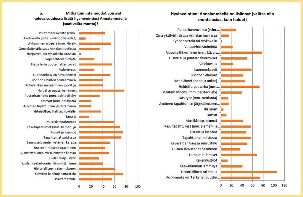 Annalan huvilan kyselyyn vastanneet kokivat, että seuraavat toimintamuodot voisivat tulevaisuudessa lisätä hyvinvointia:  Puutarhaneuvonta (n. 60) Ulkoliikunta (n. 10) Liikkuminen alueella (yli 50) Oma yksityistilaisuus Annalan huvilassa (n. 30) Harjoittelu tai työkokeilu (alle 5) Vapaaehtoistoiminta (yli 20) Historia- ja puutarhakierrokset (lähes 60) Valokuvaus (n. 25) Luonnonkasvien havainnointi (n. 45) Luonnon eläinten seuraaminen (40) Kotieläinten seuraaminen (40) Hoidetun puutarhan (lähes 80) Puutarhan hoito (yli 35) Käsityöt (20) Avoimen tapahtuman järjestäminen (20) Yhteisölliset illalliset huvilalla (lähes 40) Tanssit (hiukan yli 15) Musiikkitapahtumat (60) Kasvitapahtumat (yli 60) Kurssit ja luennot (lähes 80) Tapahtumat puistossa (yli 70) Seurustelu omien ystävien kanssa (n. 50) Uusien ihmisten tapaaminen (hiukan yli 40) Ajanvietto lämpimien ihmisten kanssa (n. 50) Huvilan korjaustyötä (n. 35) Hivulan kaakeliuunien lämmittäminen (40) Historiallisen rakennuksen... (n. 60) Kahvilan herkkujen maistelu (lähdes 80) Puutarhataiden (lähes 60)  Hyvinvointia oikeasti olivat kyselyyn vastanneiden mukaan:  Puutarhaneuvonta (n. 25) Oma yksityistilaisuus Annalan huvilassa (alle 20) Työharjoittelu tai työkokeilu (alle 5) Vapaaehtoistoiminta (n. 20) Alueella liikkuminen (lähes 80) Historia- ja puutarhakierrokset (n. 50) Valokuvaus (hiukan päälle 20) Luonnonkasvit (lähes 60) Luonnon eläimet (n. 40) Kotieläimet (hiukan päälle 40) Hoidettu puutarha (yli 70) Puutarhan hoito (40) Käsityöt (alle 20) Avoimen tapahtuman järjestäminen (alle 20) Illallinen (n. 5) Tanssit (n. 10) Musiikkitapahtumat (hiukan päälle 40) Kasvitapahtumat (lähes 60) Kurssit ja luennot (n. 50) Tapahtumat puistossa (lähes 60) Kavaereiden kanssa seurustelu (n. 50) Uusien ihmisten tapaaminen (hiukan alle 40) Lämpimät ihmiset (n. 70) Rakennustyöt (n. 10) Kaakeliuunien lämmitys (n. 40) Historiallinen rakennus (yli 100).