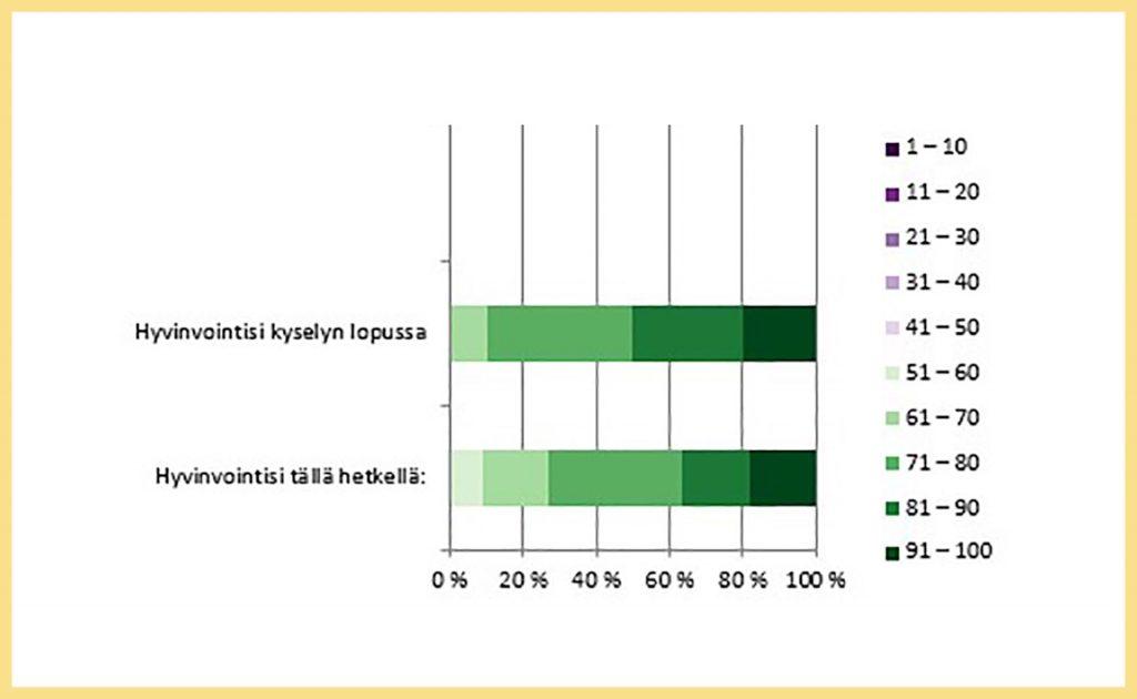 Kyselyyn vastanneiden oma liukukytkimellä tehty arvio hyvinvoinnistaan kyselyn alussa ja sen lopussa prosenttimuotoisena. Kyselyn alussa vastaajista vajaa 40% on arvioinut hyvinvointinsa asteikolla heikosta (0) - erinomaiseen (100) vähintään lukemalla 81. Kyselyn loppuun mennessä jo puolet kokee hyvinvointinsa näin hyväksi.